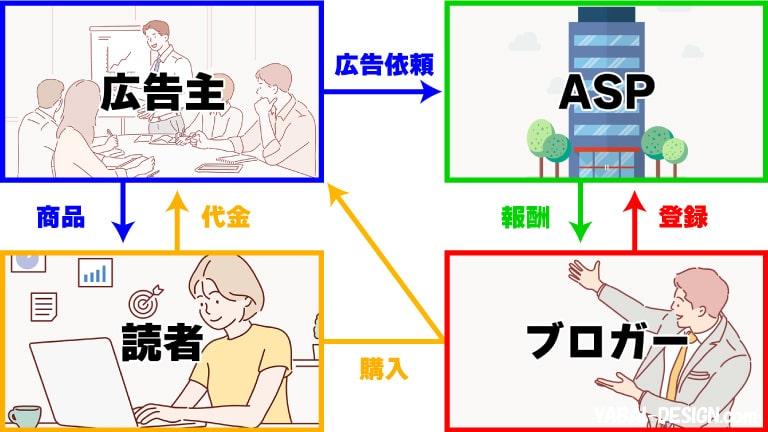 収益方法2:アフィリエイト(成果報酬型広告)
