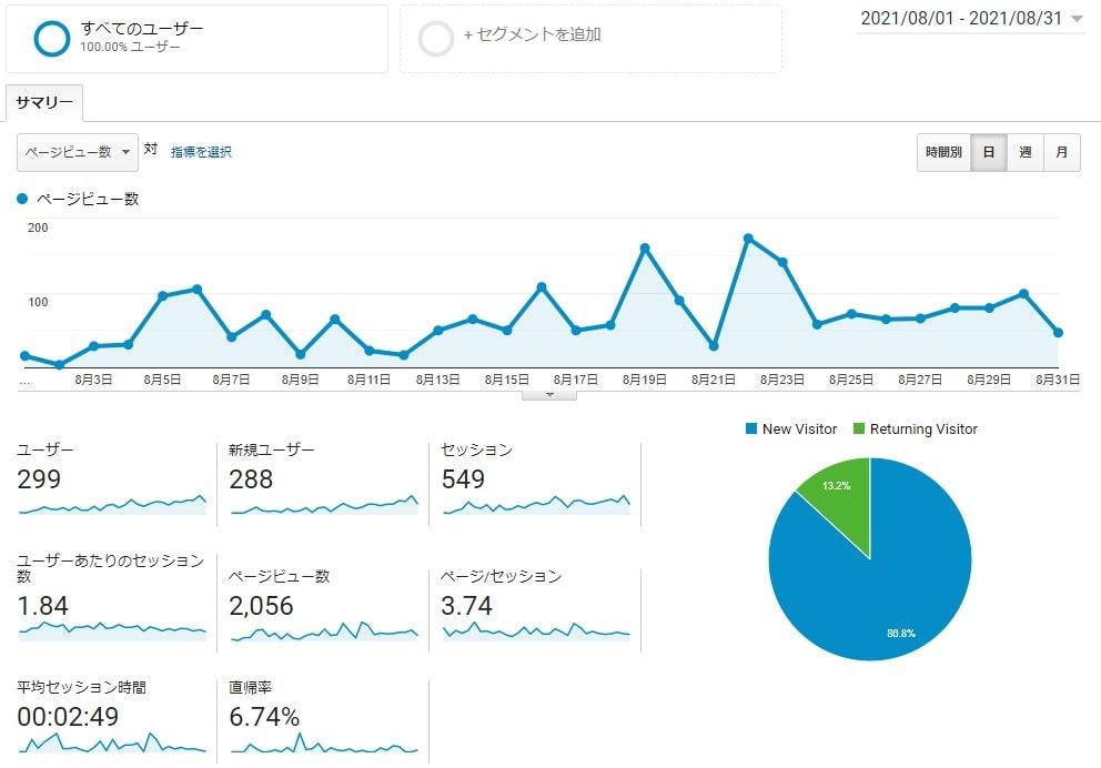 ブログ4ヶ月目のアクセス解析